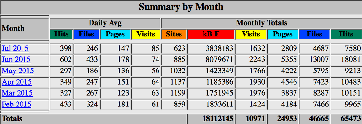 The statistics for the year 2015 month by month.
